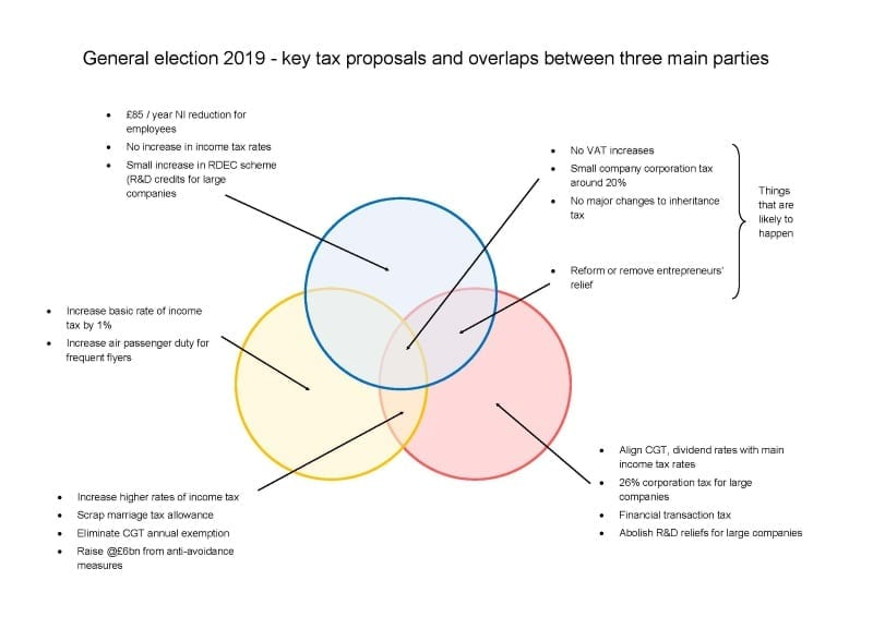 Key Tax Proposals And Overlaps Diagram